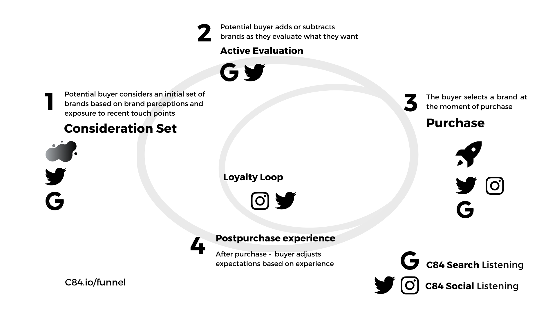 Search Listening Social Listening Funnel Reverse Engineer Innovation